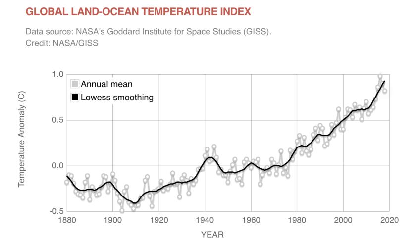 NASA global temperature graph