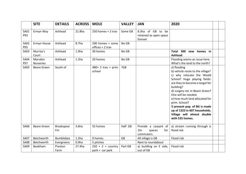 Edited Site details across Mole Valley table-1