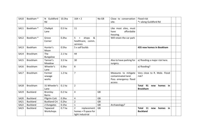 Edited Site details across Mole Valley table-2