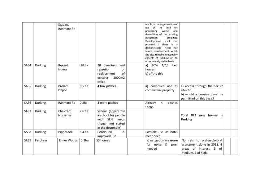 Edited Site details across Mole Valley table-4