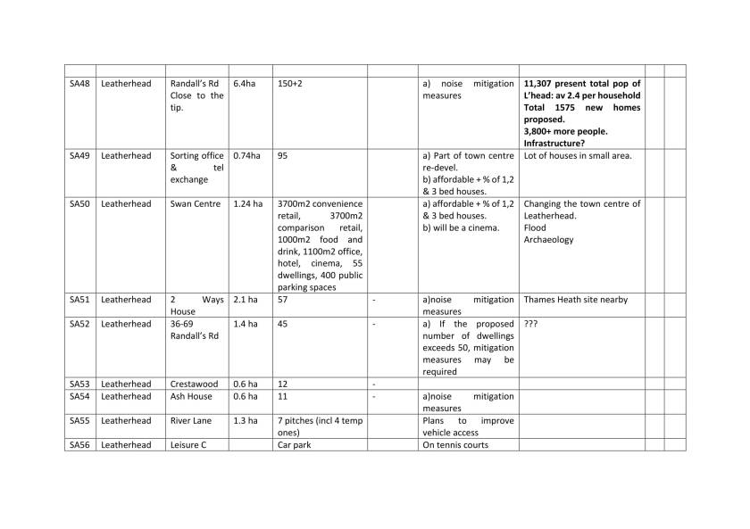 Edited Site details across Mole Valley table-6