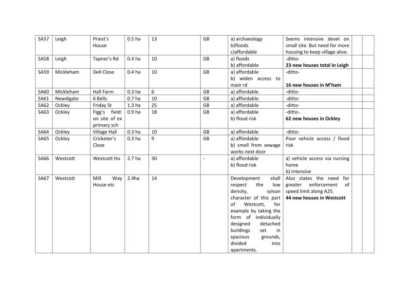 Edited Site details across Mole Valley table-7