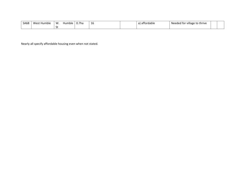 Edited Site details across Mole Valley table-8