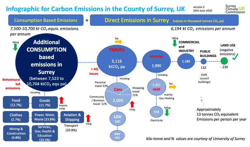 Visualising surrey carbon emissions